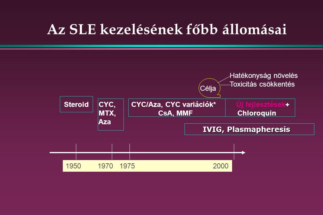 Az SLE kezelésének főbb állomásai
