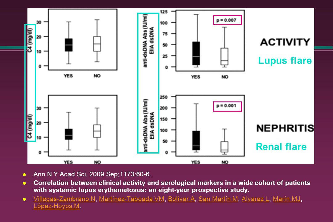 Lupus flare Renal flare Ann N Y Acad Sci. 2009 Sep;1173:60-6.