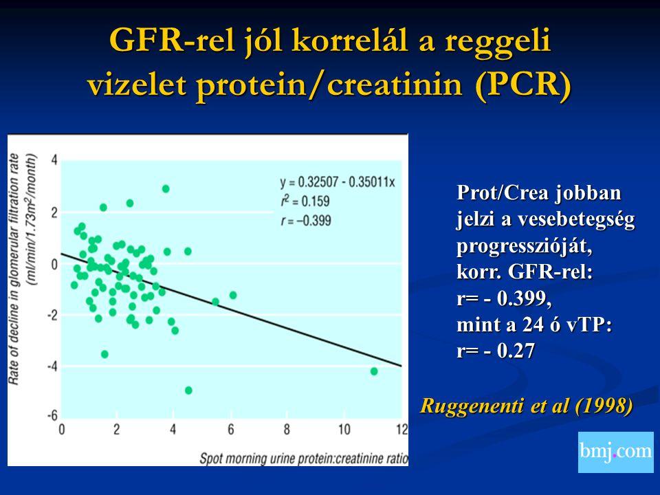 GFR-rel jól korrelál a reggeli vizelet protein/creatinin (PCR)