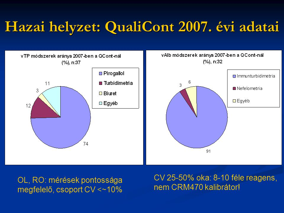 Hazai helyzet: QualiCont 2007. évi adatai