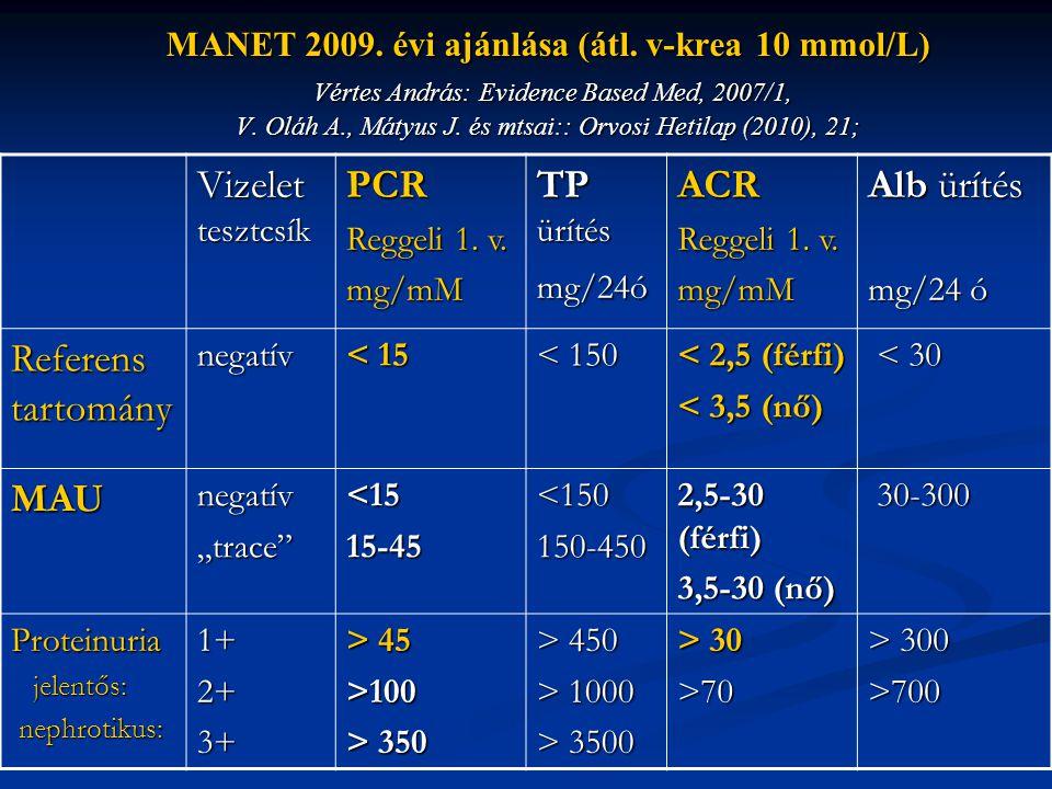 Vizelet tesztcsík PCR TP ürítés ACR Alb ürítés Referens tartomány MAU