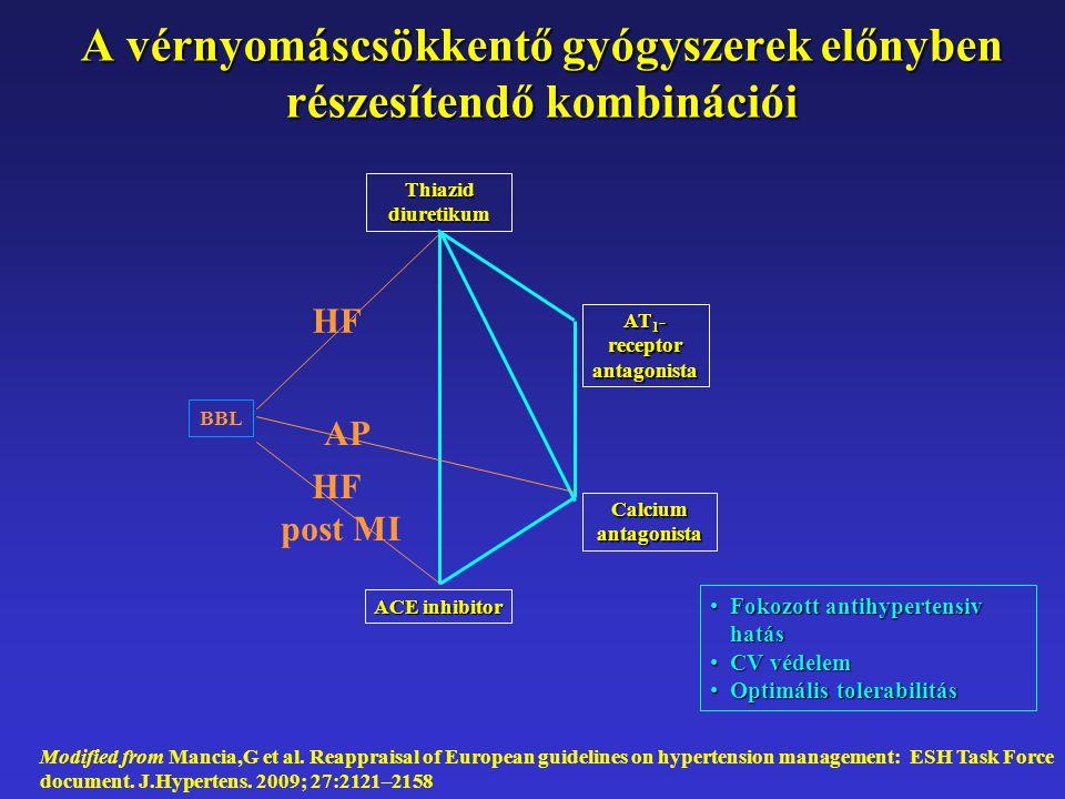 A vérnyomáscsökkentő gyógyszerek előnyben részesítendő kombinációi