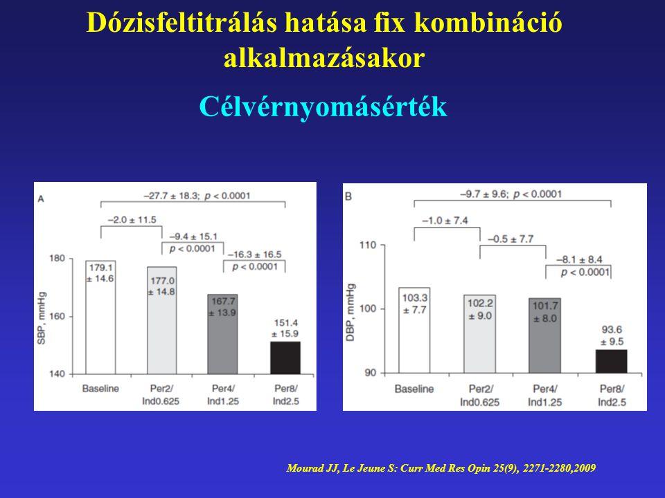 Dózisfeltitrálás hatása fix kombináció alkalmazásakor