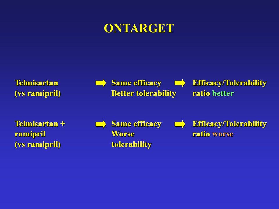 ONTARGET Telmisartan (vs ramipril) Telmisartan + ramipril