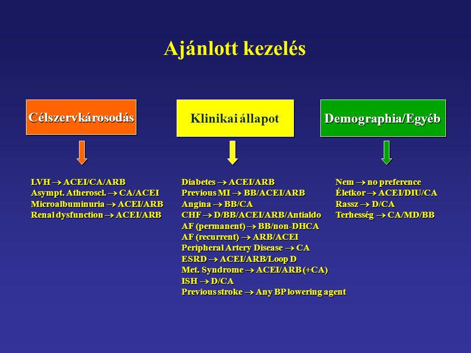 Ajánlott kezelés Célszervkárosodás Klinikai állapot Demographia/Egyéb
