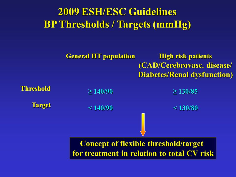 2009 ESH/ESC Guidelines BP Thresholds / Targets (mmHg)