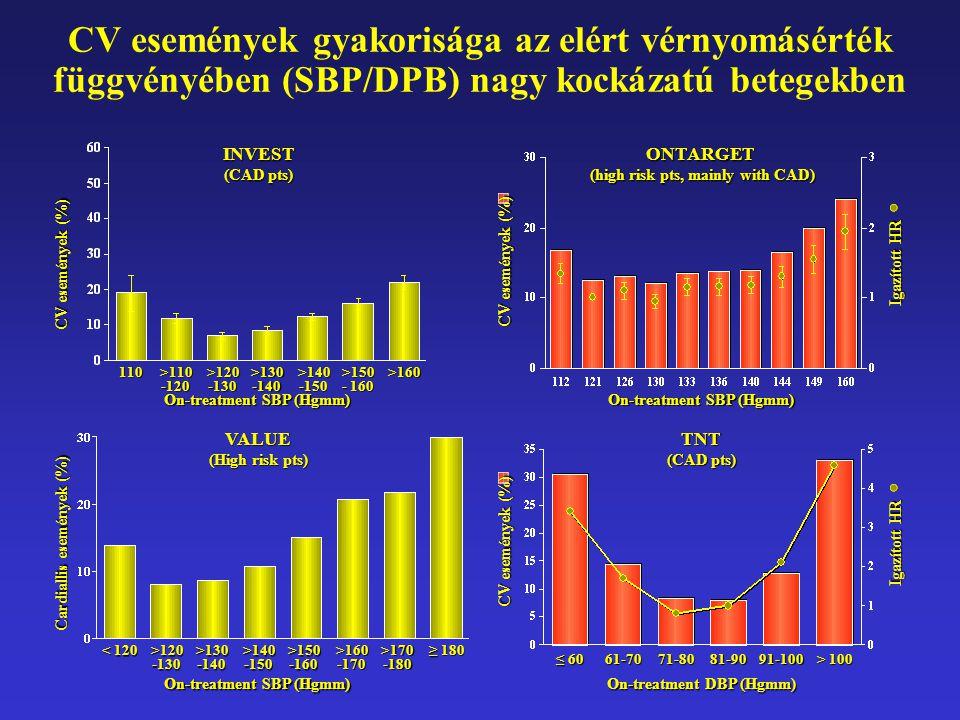CV események gyakorisága az elért vérnyomásérték függvényében (SBP/DPB) nagy kockázatú betegekben