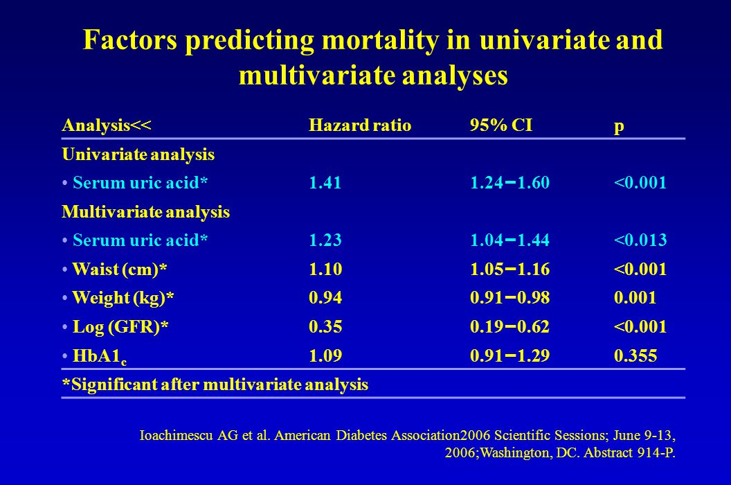 Factors predicting mortality in univariate and multivariate analyses