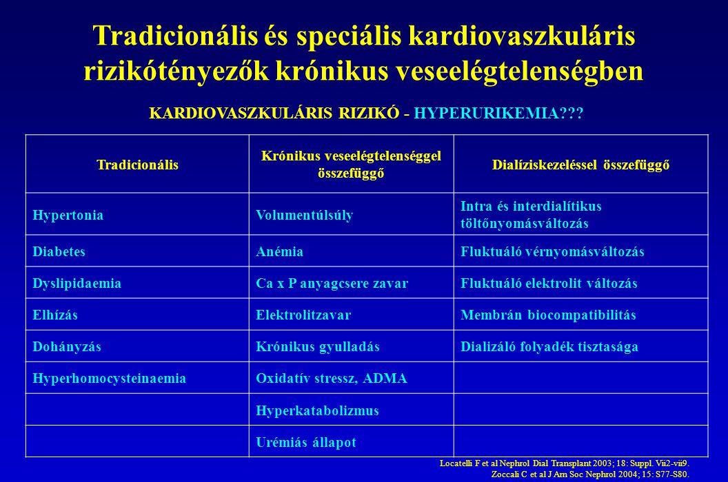 Tradicionális és speciális kardiovaszkuláris rizikótényezők krónikus veseelégtelenségben