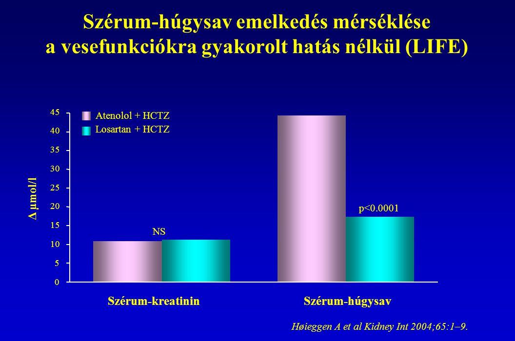Szérum-húgysav emelkedés mérséklése a vesefunkciókra gyakorolt hatás nélkül (LIFE)