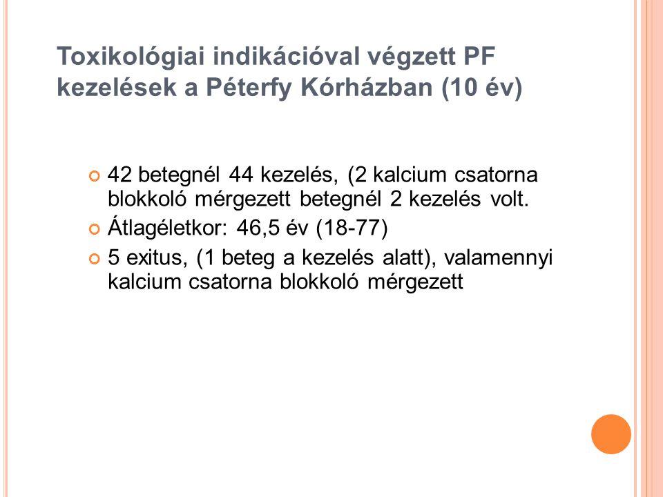 Toxikológiai indikációval végzett PF kezelések a Péterfy Kórházban (10 év)