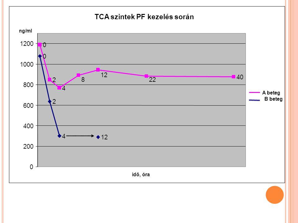 TCA szintek PF kezelés során