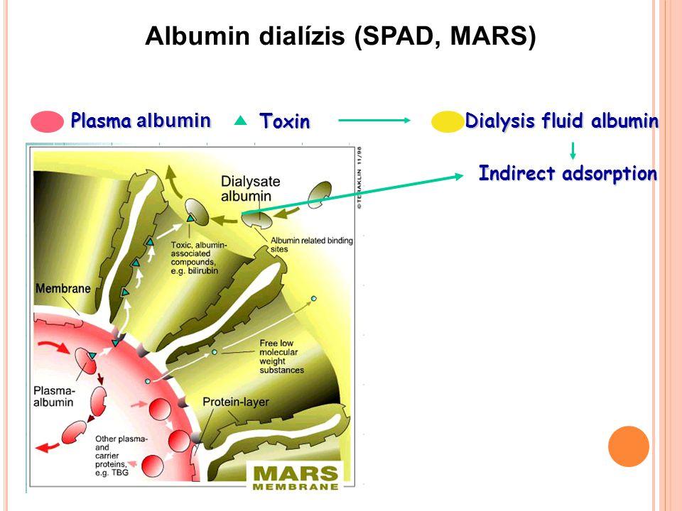 Albumin dialízis (SPAD, MARS)