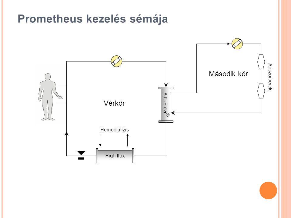 Prometheus kezelés sémája