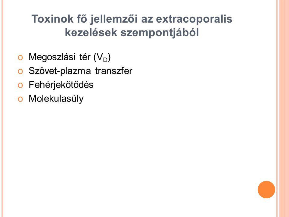 Toxinok fő jellemzői az extracoporalis kezelések szempontjából