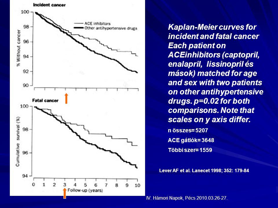 Kaplan-Meier curves for incident and fatal cancer Each patient on ACEinhibitors (captopril, enalapril, lissinopril és mások) matched for age and sex with two patients on other antihypertensive drugs. p=0.02 for both comparisons. Note that scales on y axis differ.
