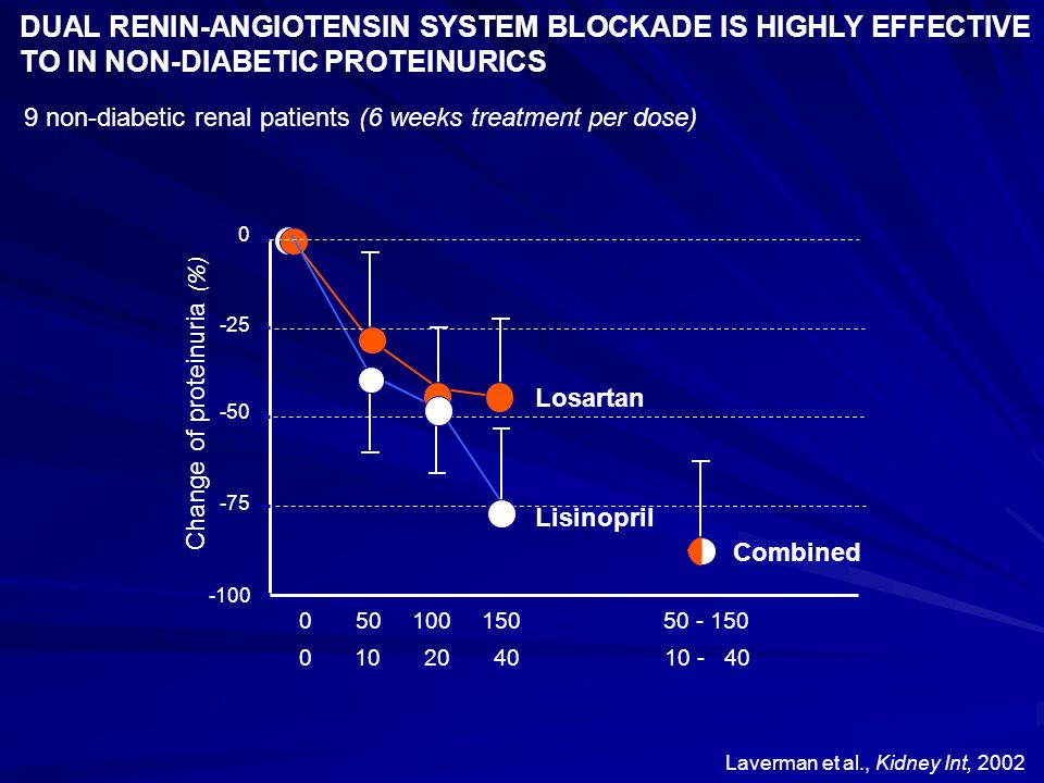 DUAL RENIN-ANGIOTENSIN SYSTEM BLOCKADE IS HIGHLY EFFECTIVE TO IN NON-DIABETIC PROTEINURICS
