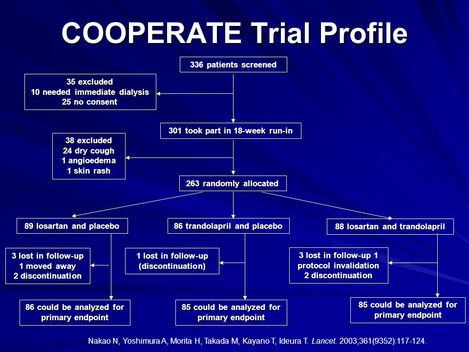 COOPERATE Trial Profile