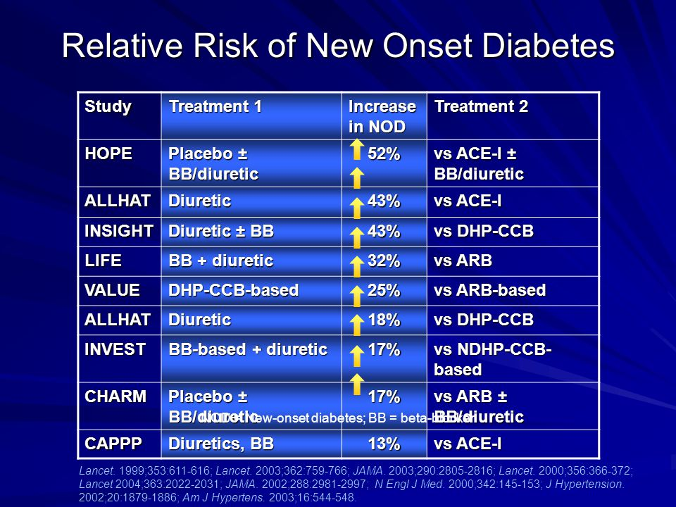 Relative Risk of New Onset Diabetes