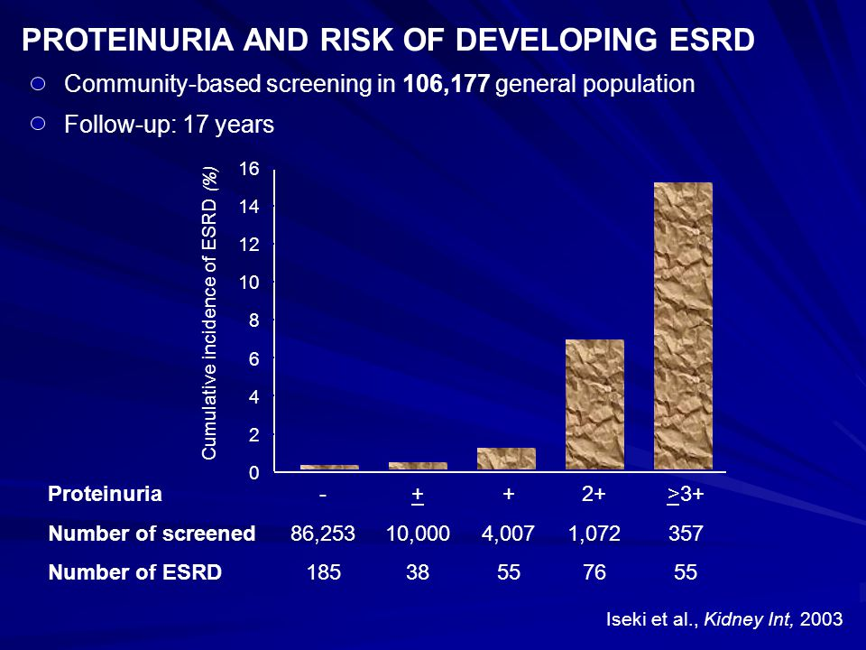 PROTEINURIA AND RISK OF DEVELOPING ESRD