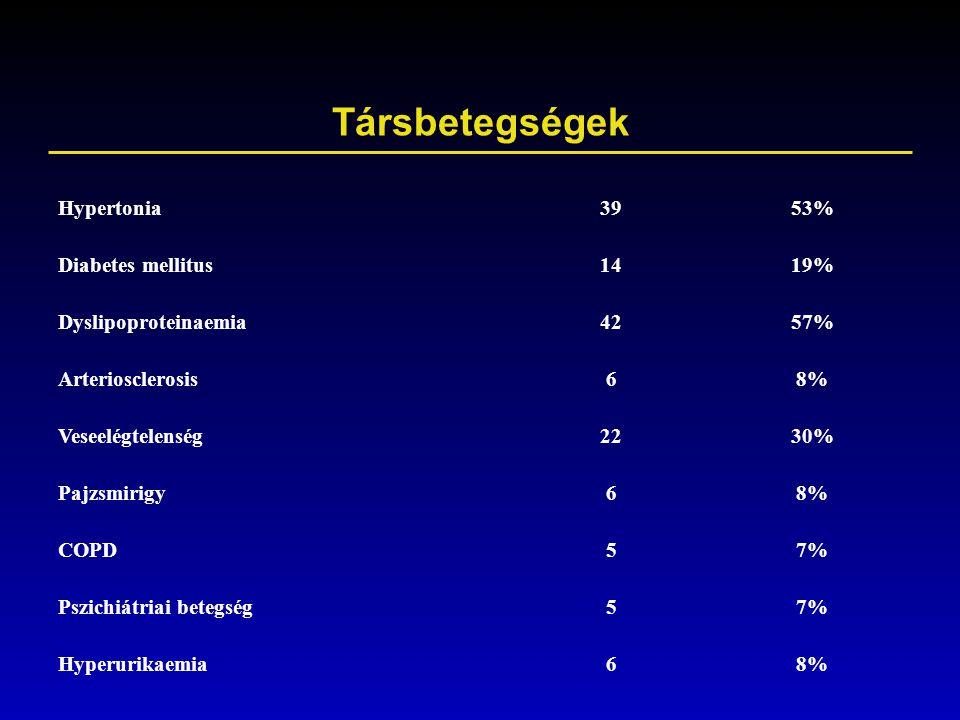Társbetegségek Hypertonia 39 53% Diabetes mellitus 14 19%