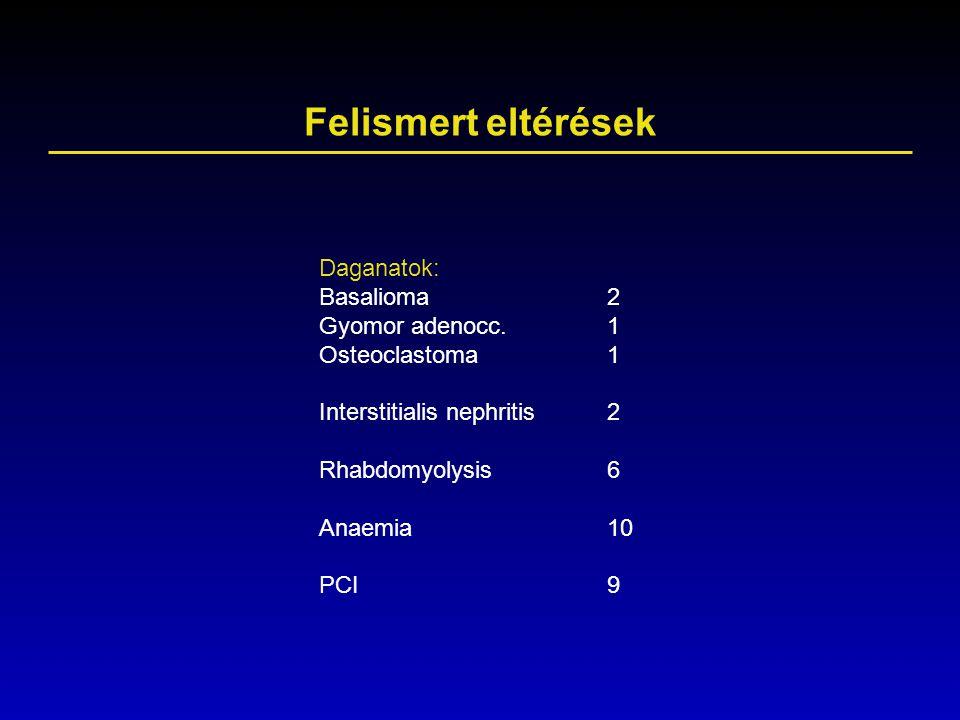 Felismert eltérések Daganatok: Basalioma 2 Gyomor adenocc. 1