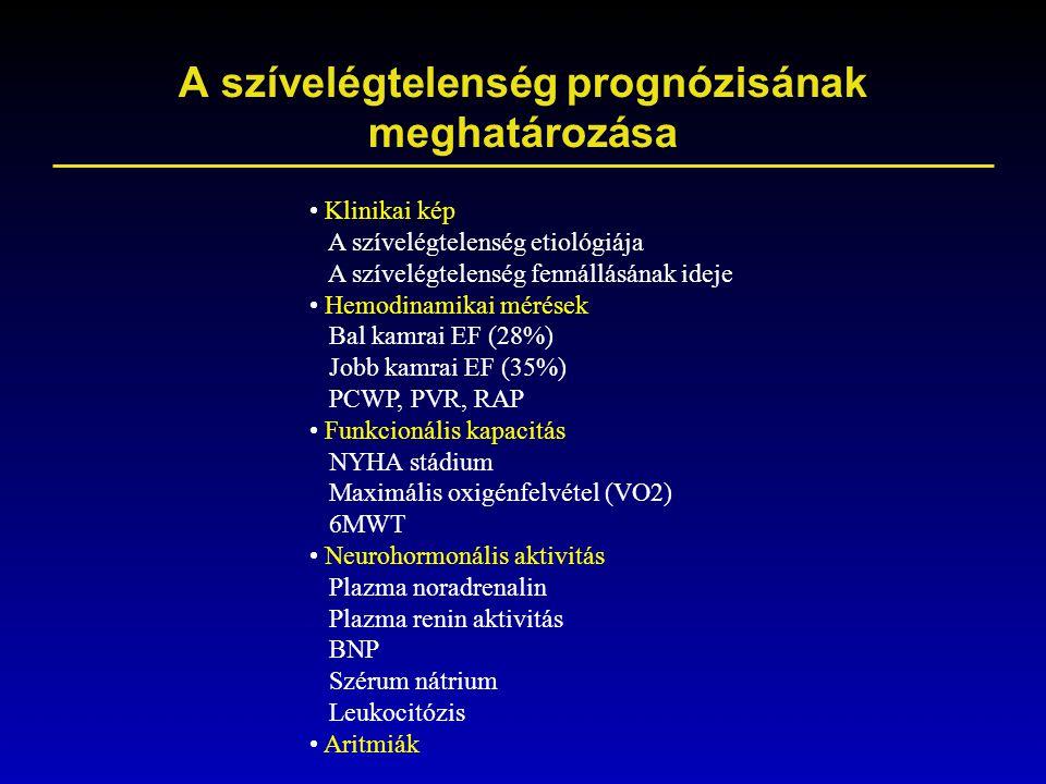 A szívelégtelenség prognózisának meghatározása