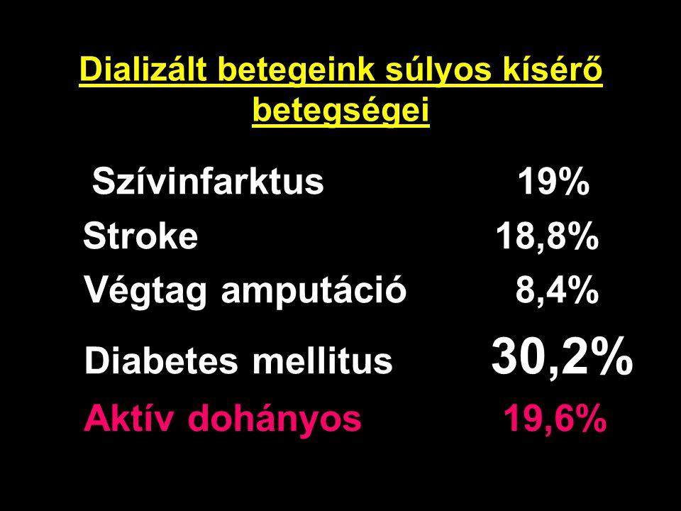 Dializált betegeink súlyos kísérő betegségei