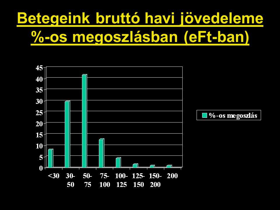 Betegeink bruttó havi jövedeleme %-os megoszlásban (eFt-ban)