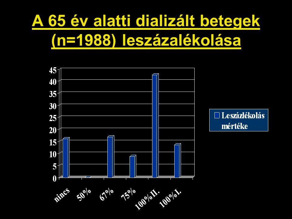 A 65 év alatti dializált betegek (n=1988) leszázalékolása