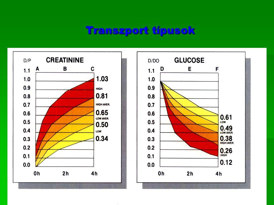 Transzport típusok B.Braun Avitum Group