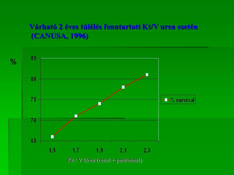 Várható 2 éves túlélés fenntartott Kt/V urea esetén (CANUSA, 1996)