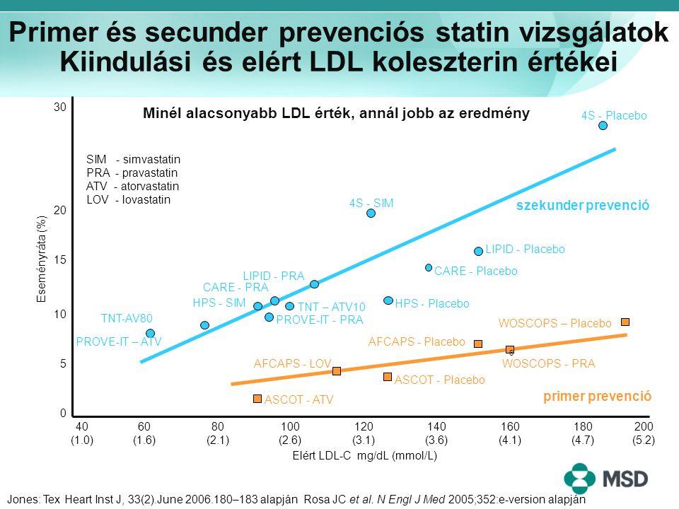 Primer és secunder prevenciós statin vizsgálatok