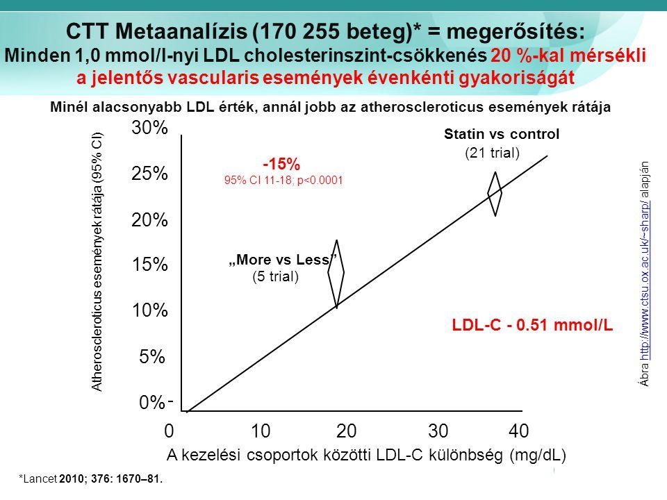 CTT Metaanalízis (170 255 beteg)* = megerősítés: