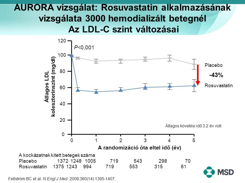 Átlagos LDL koleszterinszint (mg/dl)