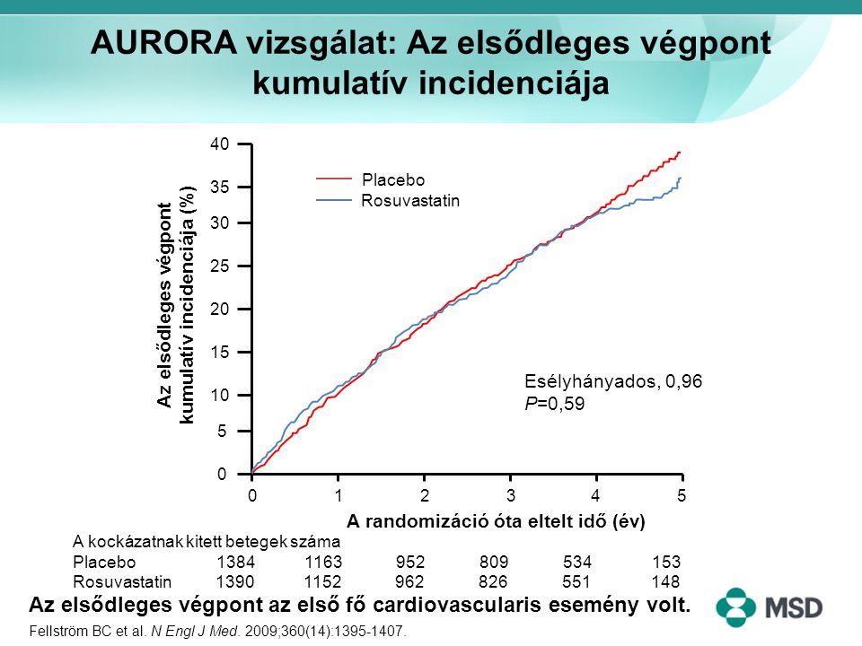 AURORA vizsgálat: Az elsődleges végpont kumulatív incidenciája