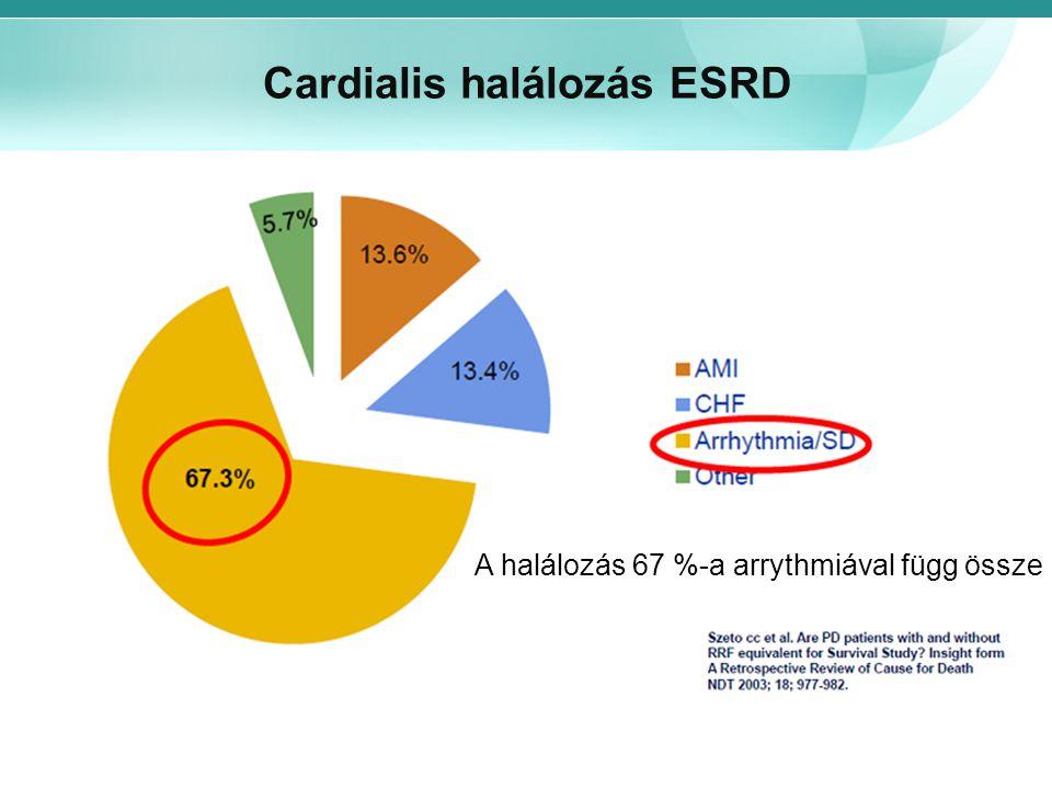 Cardialis halálozás ESRD