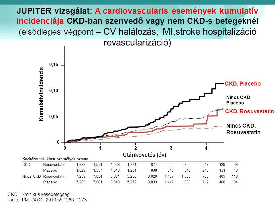 JUPITER vizsgálat: A cardiovascularis események kumulatív incidenciája CKD-ban szenvedő vagy nem CKD-s betegeknél (elsődleges végpont – CV halálozás, MI,stroke hospitalizáció revascularizáció)