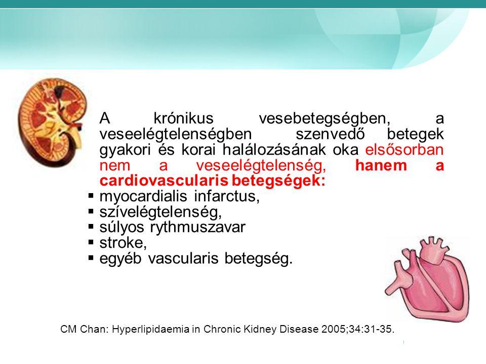 myocardialis infarctus, szívelégtelenség, súlyos rythmuszavar stroke,