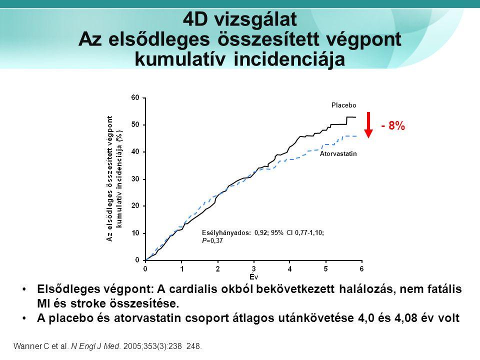 4D vizsgálat Az elsődleges összesített végpont kumulatív incidenciája