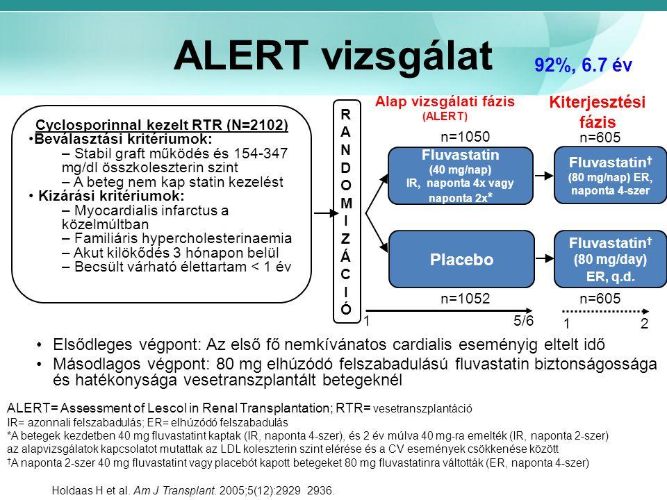 ALERT vizsgálat 92%, 6.7 év Kiterjesztési fázis Placebo