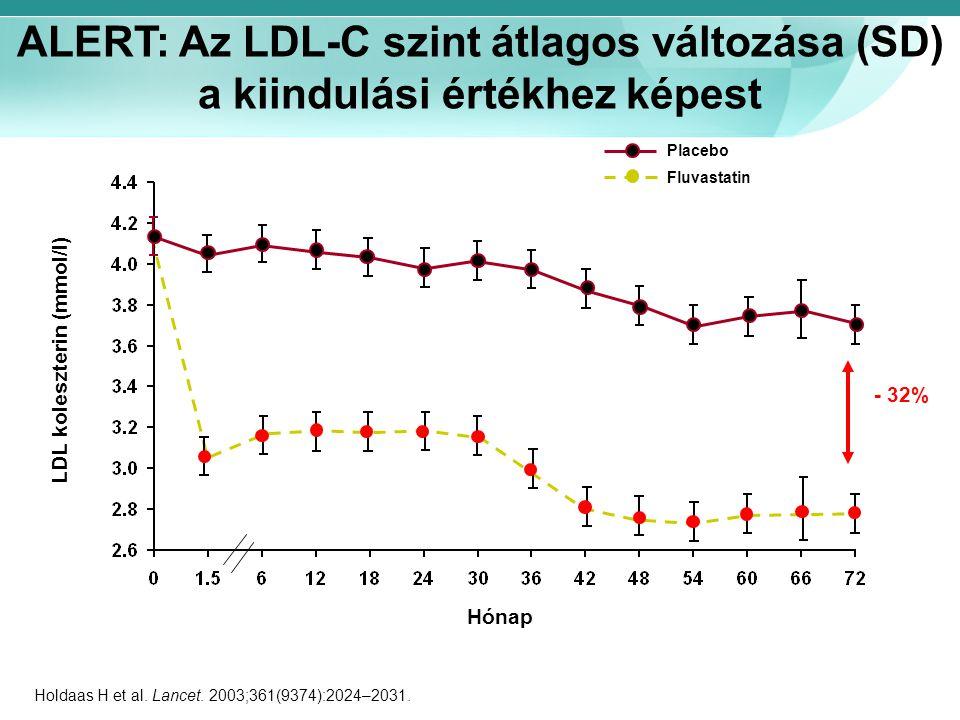 LDL koleszterin (mmol/l)