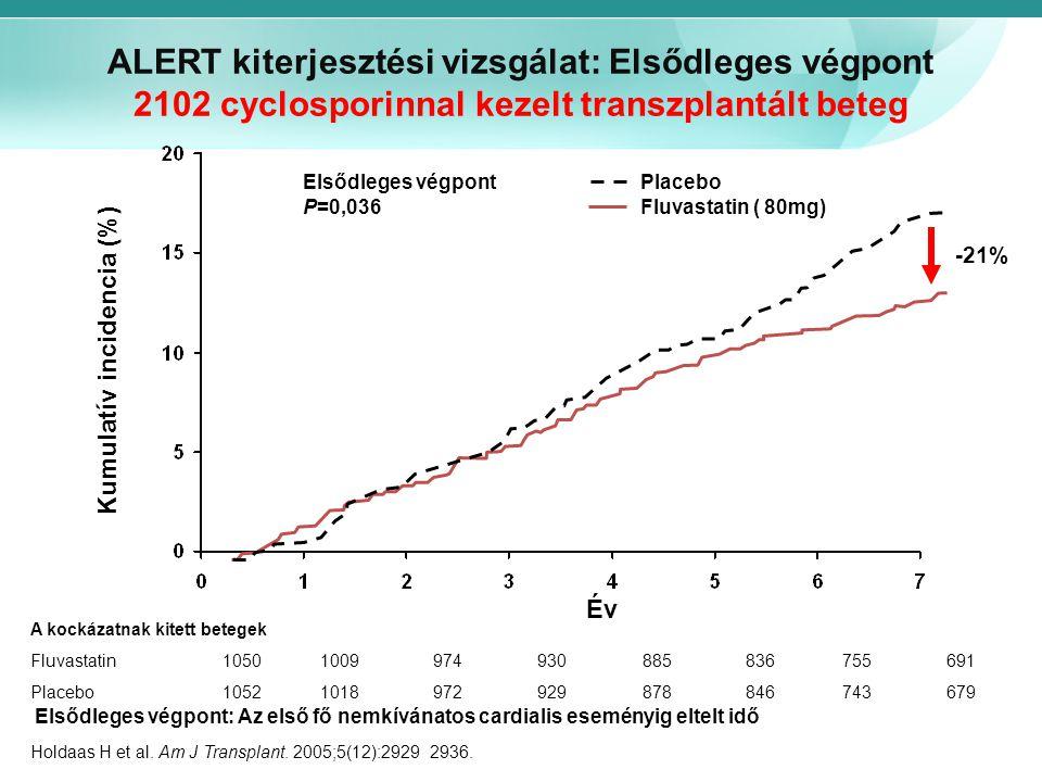 Kumulatív incidencia (%)
