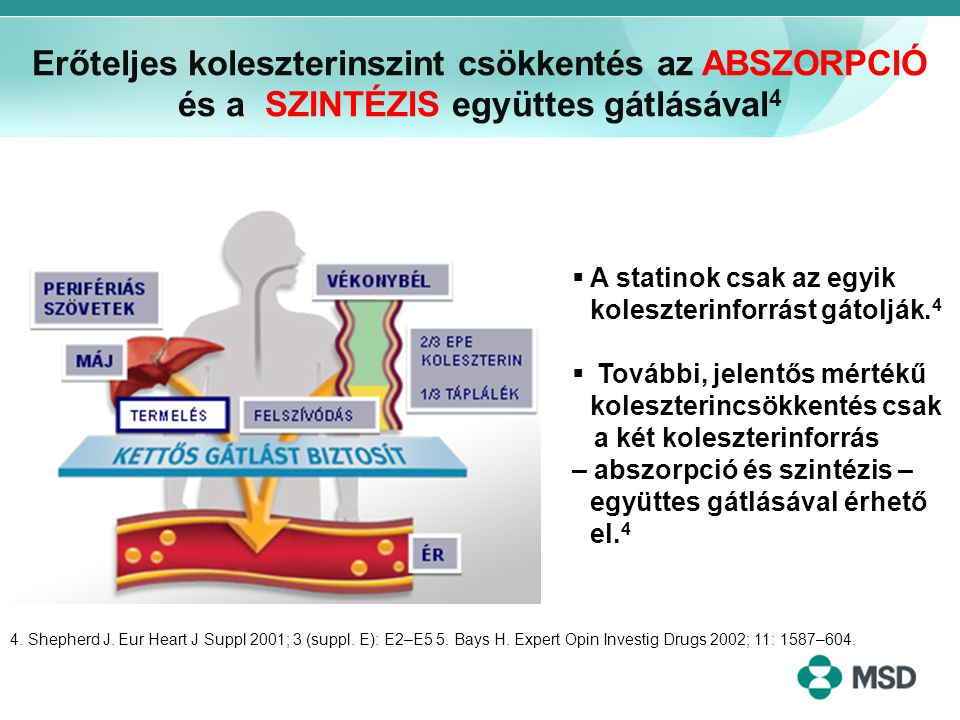 Erőteljes koleszterinszint csökkentés az ABSZORPCIÓ és a SZINTÉZIS együttes gátlásával4