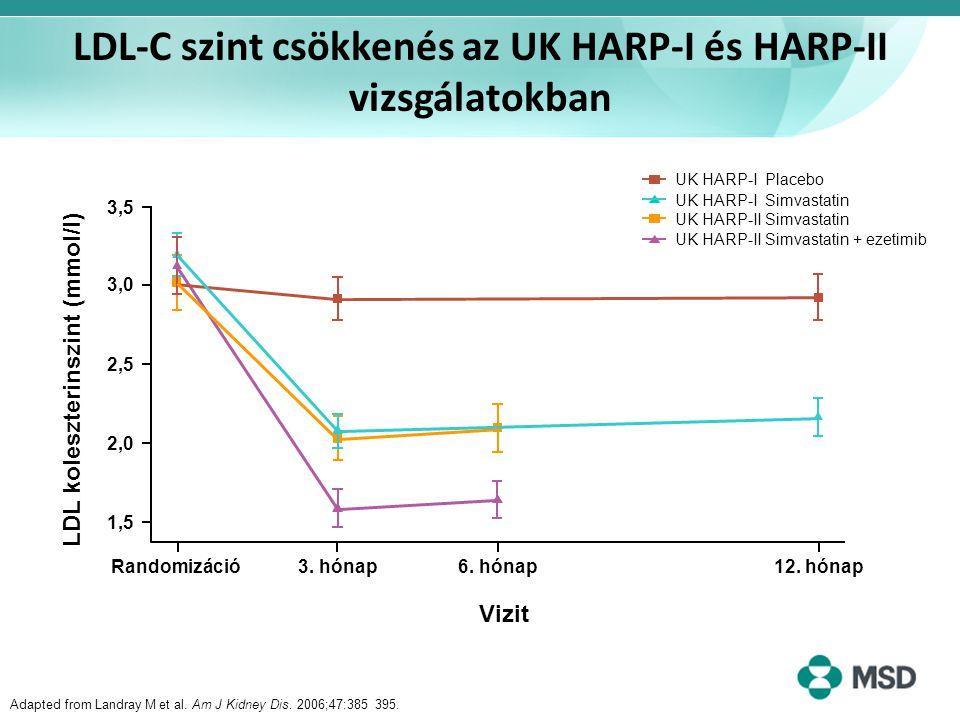 LDL-C szint csökkenés az UK HARP-I és HARP-II vizsgálatokban