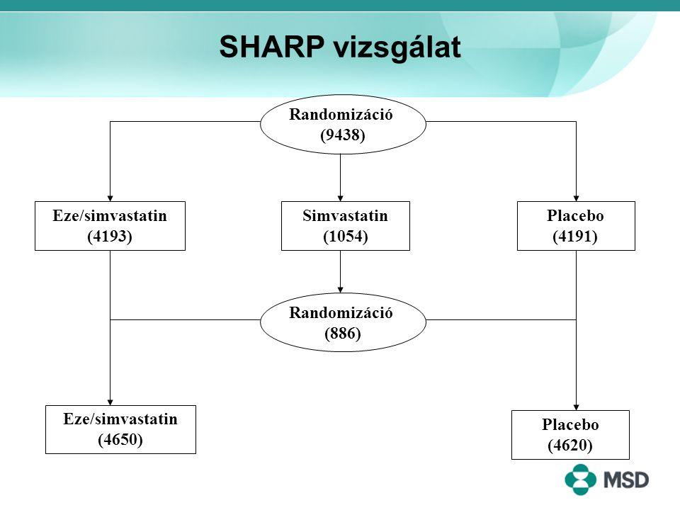 SHARP vizsgálat Randomizáció (9438) Eze/simvastatin (4193)