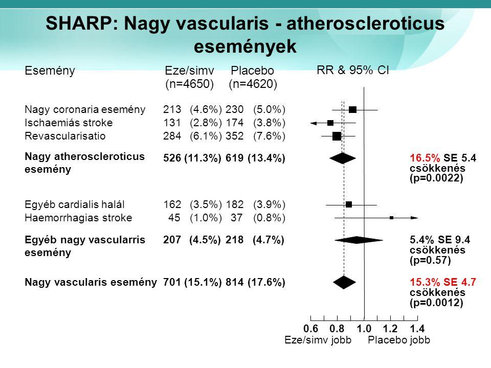 SHARP: Nagy vascularis - atheroscleroticus események