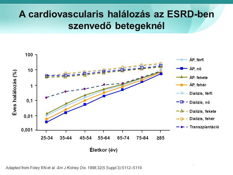 A cardiovascularis halálozás az ESRD-ben szenvedő betegeknél