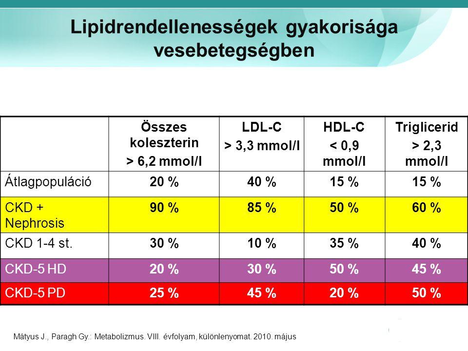 Lipidrendellenességek gyakorisága vesebetegségben