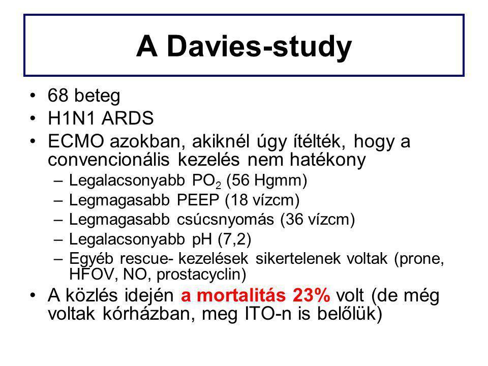 A Davies-study 68 beteg H1N1 ARDS
